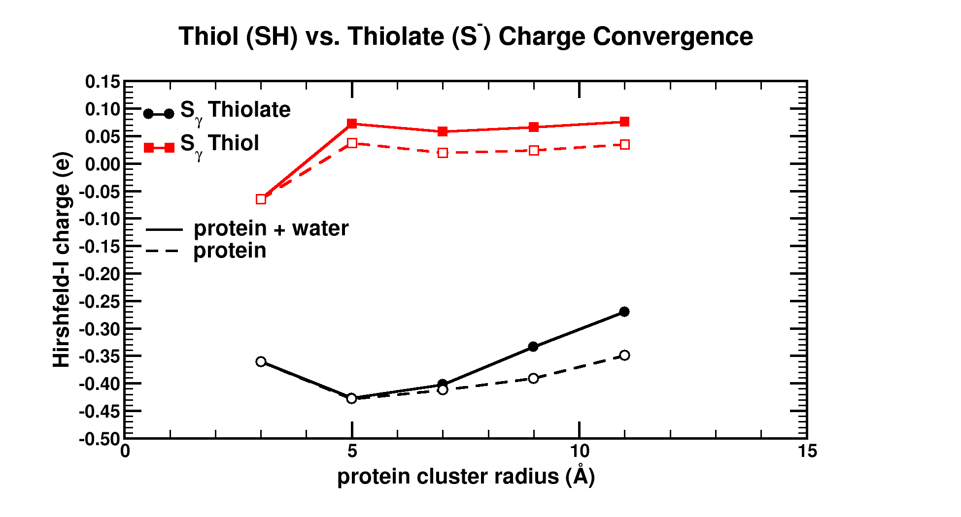 Graphical Abstract: The influence of the cluster size and water presence on the atomic charge of active and inactive sites in Biomolecules.