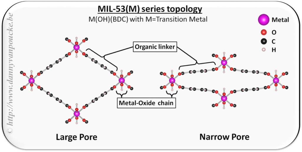 The topology of the MIL-47/53 class of breathing MOFs.