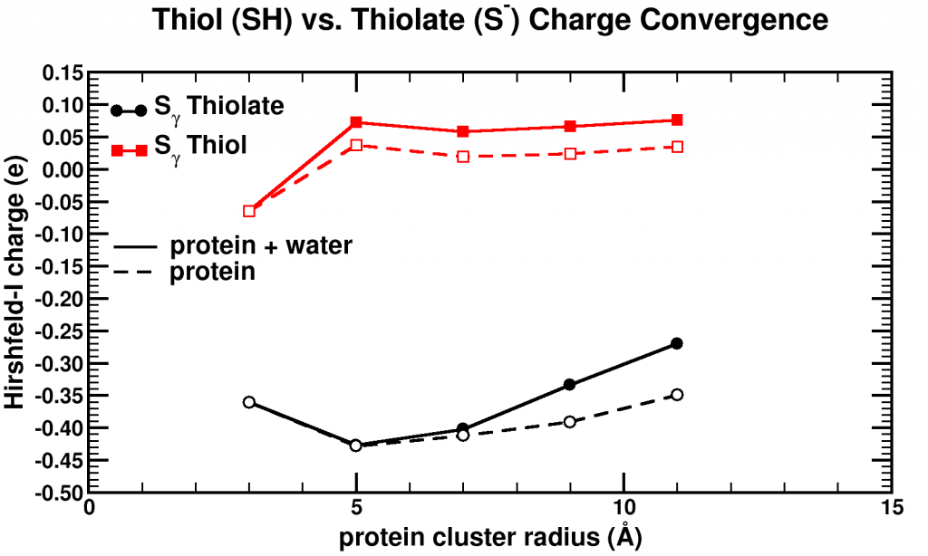 Convergence of Hirshfeld-i charges for clusters of varying size of a biomolecule.