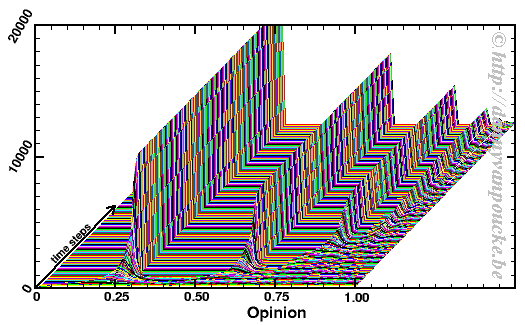 Single run results for an opinion dynamics program. Quick and dirty almost 3D representation.