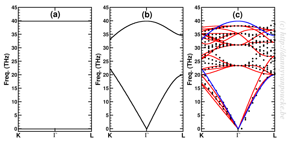 Proof of principle calculated phonon band structures for diamond.