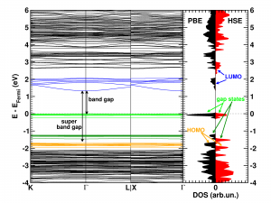 Electronic band structure and DOS of UiO-66(Zr)-2,5SH