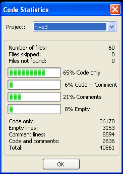 Code statistics for Hive