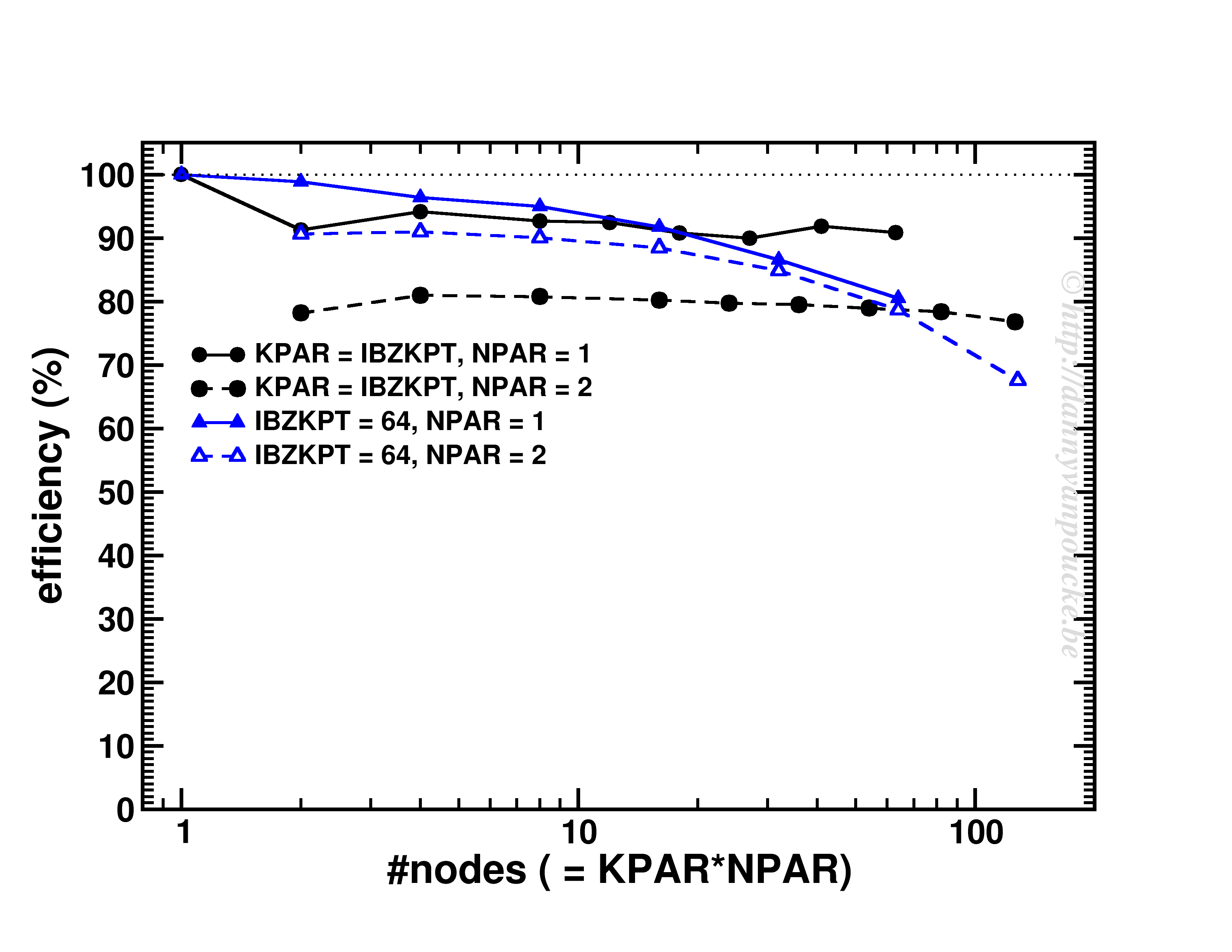 scaling at constant k-point/node ratio