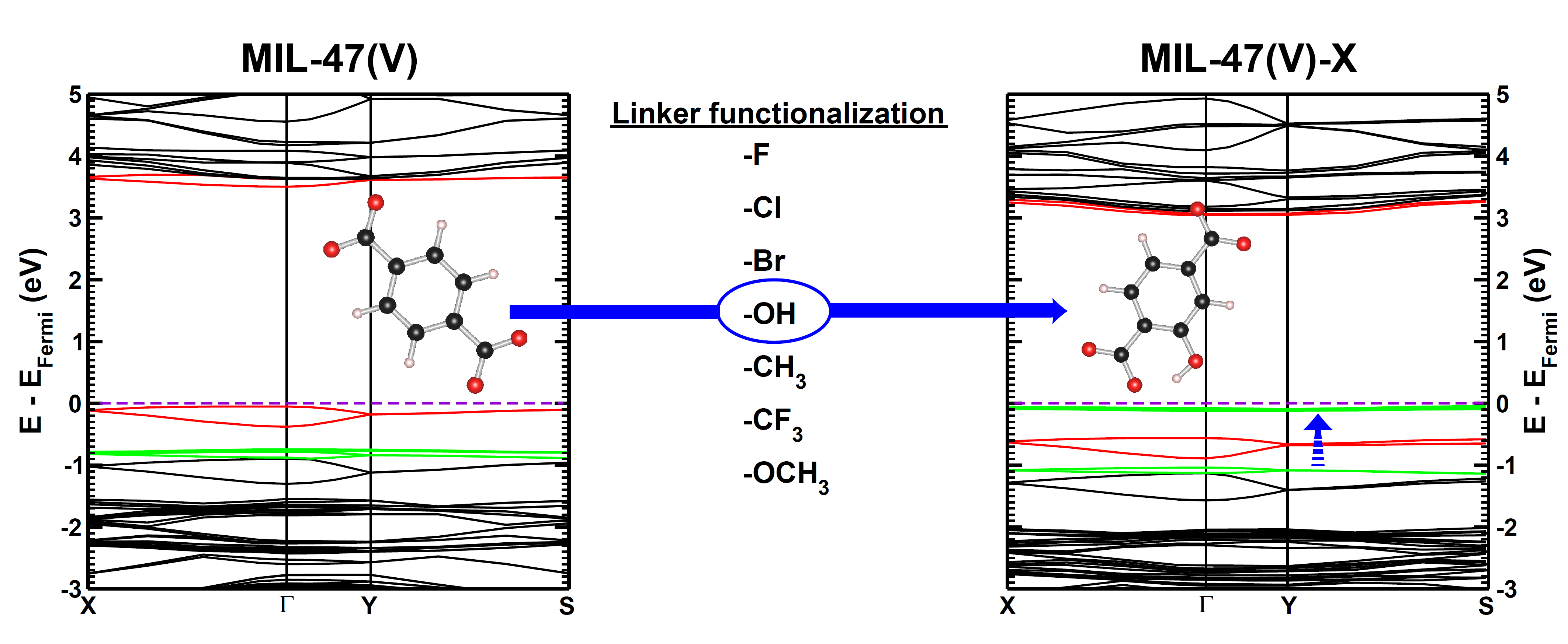 Graphical Abstract: Evolution of the electronic band structure of MIL-47(V) upon OH-functionalization of the BDC linker.