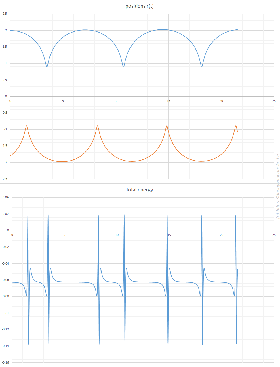 Molecular dynamics in excel. A system of three particles on a line, with one particle fixed at 0. All particles interact through a Lennard-Jones potential. The Molecular dynamics simulation shows how the particles move as time evolves. Their positions are updated using the leap-frog algorithm. The extreme hard nature of the Lennard-Jones potential gives rise to the sharp spikes in the total energy. It is this last aspect which causes the straight forward implementation of Newton's equations of motion to fail.