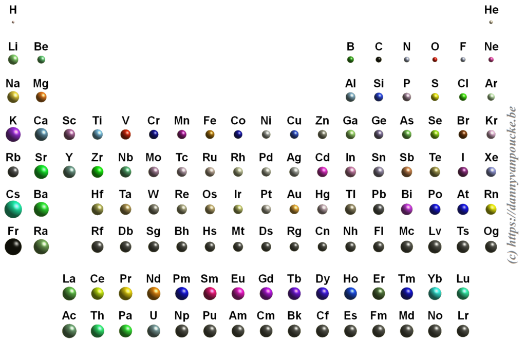 Full periodic table, with all elements presented with their relative size (if known)
