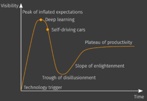 Gartner hype cycle. Courtesy of Kevin Cremanns.