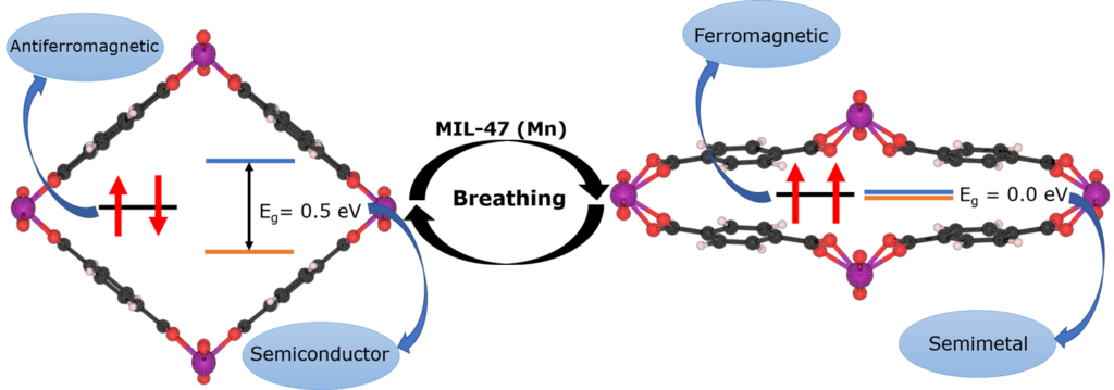 Graphical abstract: MIL-47(Mn) paper