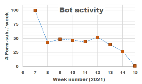Bot Activity on the HIVE registration form during February and March of 2021.